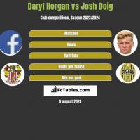 Daryl Horgan vs Josh Doig h2h player stats
