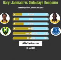 Daryl Janmaat vs Abdoulaye Doucoure h2h player stats