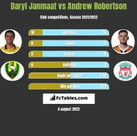 Daryl Janmaat vs Andrew Robertson h2h player stats