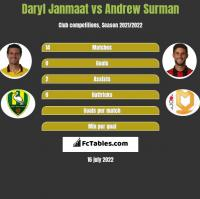 Daryl Janmaat vs Andrew Surman h2h player stats