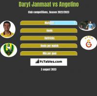 Daryl Janmaat vs Angelino h2h player stats