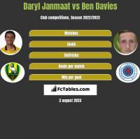 Daryl Janmaat vs Ben Davies h2h player stats