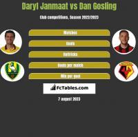 Daryl Janmaat vs Dan Gosling h2h player stats