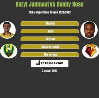 Daryl Janmaat vs Danny Rose h2h player stats