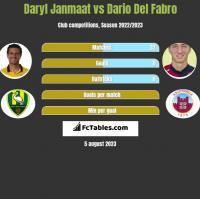 Daryl Janmaat vs Dario Del Fabro h2h player stats