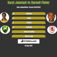 Daryl Janmaat vs Darnell Fisher h2h player stats