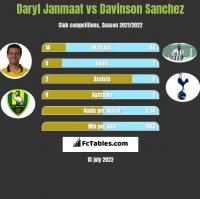 Daryl Janmaat vs Davinson Sanchez h2h player stats