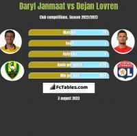 Daryl Janmaat vs Dejan Lovren h2h player stats