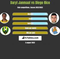 Daryl Janmaat vs Diego Rico h2h player stats