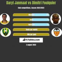 Daryl Janmaat vs Dimitri Foulquier h2h player stats