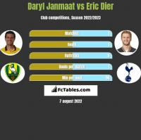 Daryl Janmaat vs Eric Dier h2h player stats