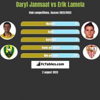 Daryl Janmaat vs Erik Lamela h2h player stats