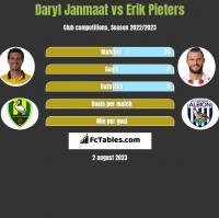 Daryl Janmaat vs Erik Pieters h2h player stats