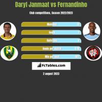 Daryl Janmaat vs Fernandinho h2h player stats