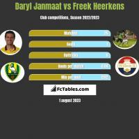 Daryl Janmaat vs Freek Heerkens h2h player stats