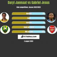 Daryl Janmaat vs Gabriel Jesus h2h player stats