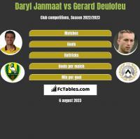 Daryl Janmaat vs Gerard Deulofeu h2h player stats