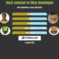 Daryl Janmaat vs Ilkay Guendogan h2h player stats
