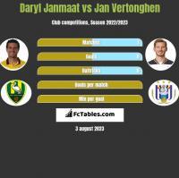 Daryl Janmaat vs Jan Vertonghen h2h player stats