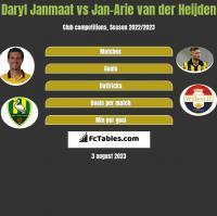 Daryl Janmaat vs Jan-Arie van der Heijden h2h player stats