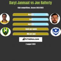Daryl Janmaat vs Joe Rafferty h2h player stats