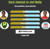 Daryl Janmaat vs Joel Matip h2h player stats