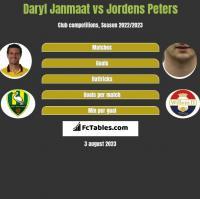 Daryl Janmaat vs Jordens Peters h2h player stats