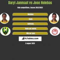 Daryl Janmaat vs Jose Holebas h2h player stats