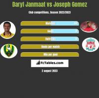Daryl Janmaat vs Joseph Gomez h2h player stats