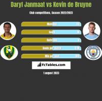 Daryl Janmaat vs Kevin de Bruyne h2h player stats