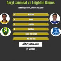 Daryl Janmaat vs Leighton Baines h2h player stats