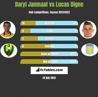 Daryl Janmaat vs Lucas Digne h2h player stats