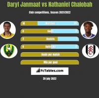 Daryl Janmaat vs Nathaniel Chalobah h2h player stats