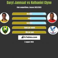 Daryl Janmaat vs Nathaniel Clyne h2h player stats