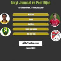 Daryl Janmaat vs Peet Bijen h2h player stats