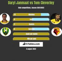 Daryl Janmaat vs Tom Cleverley h2h player stats