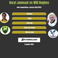 Daryl Janmaat vs Will Hughes h2h player stats