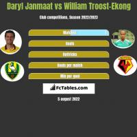 Daryl Janmaat vs William Troost-Ekong h2h player stats