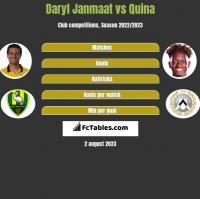 Daryl Janmaat vs Quina h2h player stats