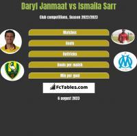 Daryl Janmaat vs Ismaila Sarr h2h player stats