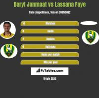Daryl Janmaat vs Lassana Faye h2h player stats