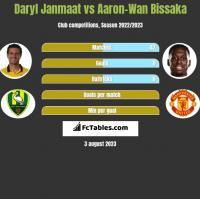 Daryl Janmaat vs Aaron-Wan Bissaka h2h player stats