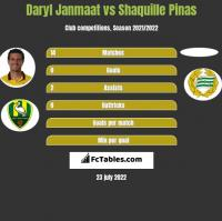 Daryl Janmaat vs Shaquille Pinas h2h player stats