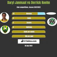 Daryl Janmaat vs Derrick Koehn h2h player stats