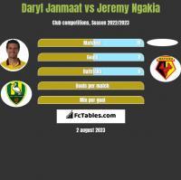 Daryl Janmaat vs Jeremy Ngakia h2h player stats