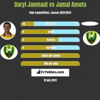 Daryl Janmaat vs Jamal Amofa h2h player stats
