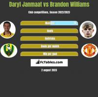 Daryl Janmaat vs Brandon Williams h2h player stats