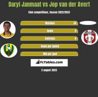 Daryl Janmaat vs Jop van der Avert h2h player stats