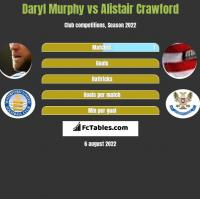 Daryl Murphy vs Alistair Crawford h2h player stats