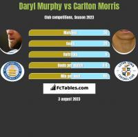 Daryl Murphy vs Carlton Morris h2h player stats